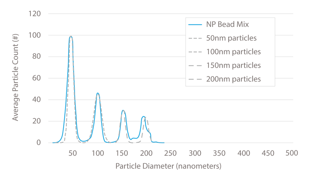 NIST particles (50nm, 100nm, 150nm, and 200nm) and their specified distrubtions. The solid blue line is the ExoView results for a 4 particle mixed sample.