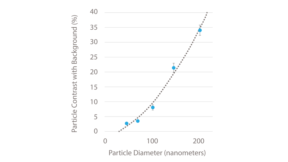 Scatter_Graph_NanoView_Bioscience.png