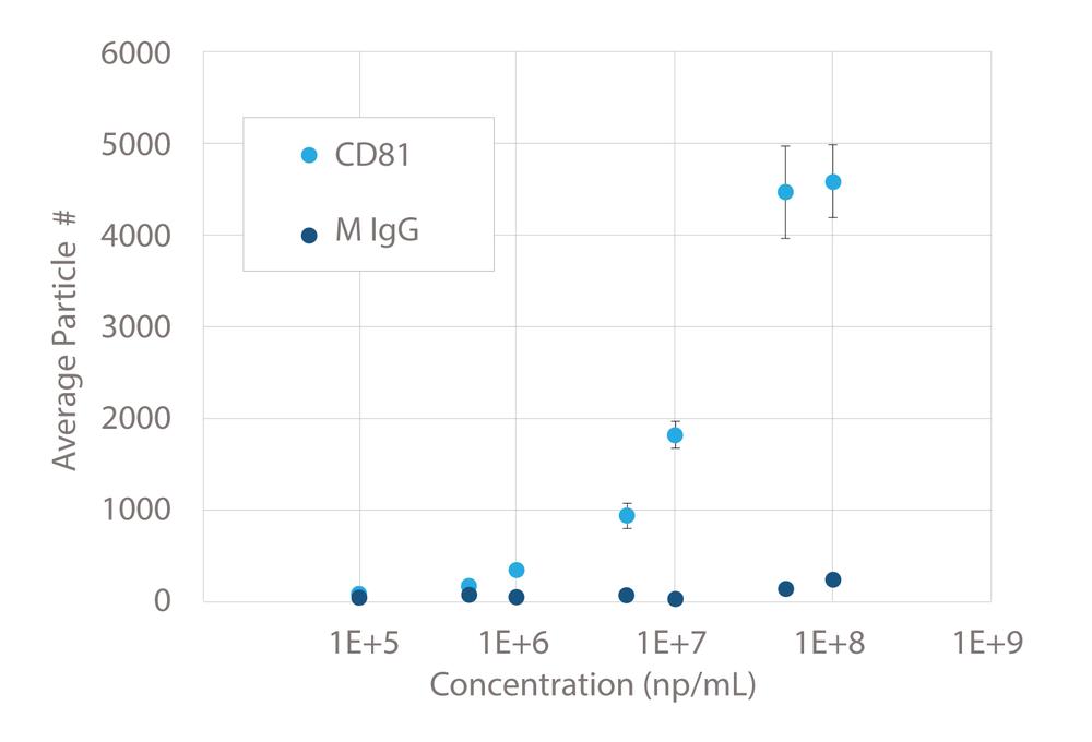 EV-dilution_NanoView_Bioscience.png
