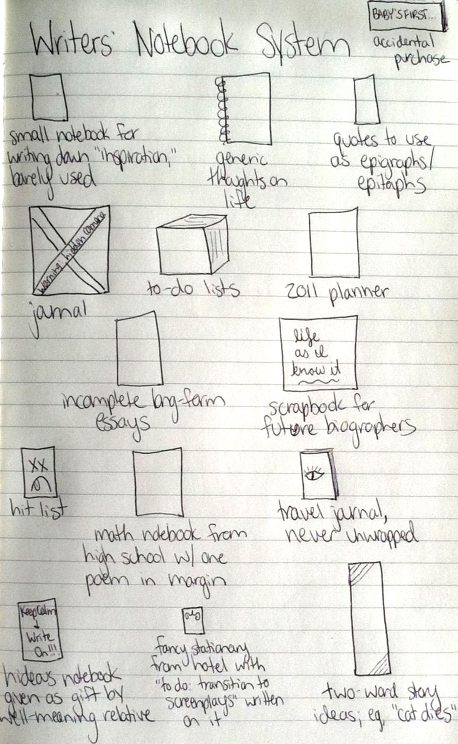 writersnotebooksystem