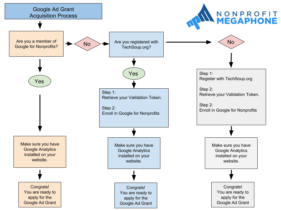 Google Ad Grant Questions — Nonprofit Jenni