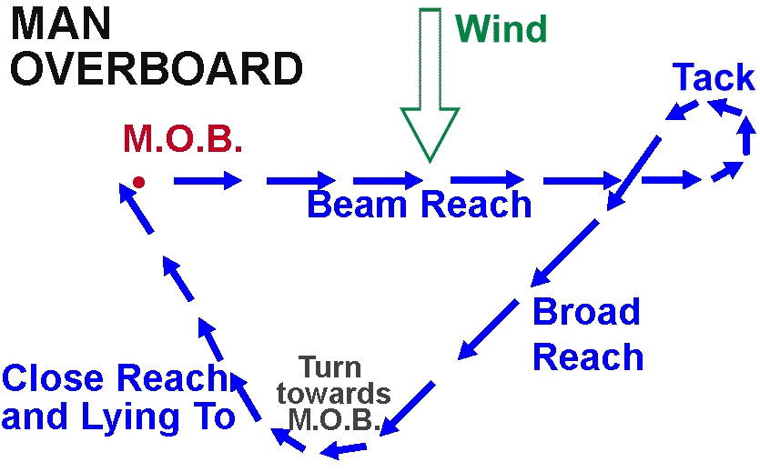 MOB rescue method.jpg