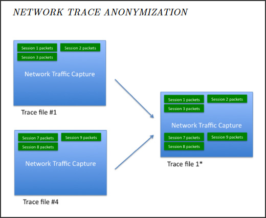 Automatic k-anonymity privacy-preserving network traffic generation by mixing network traffic.