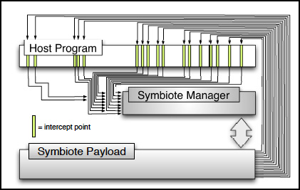 Symbiote technology for injecting IDS functionality in arbitrary embedded and IoT devices.