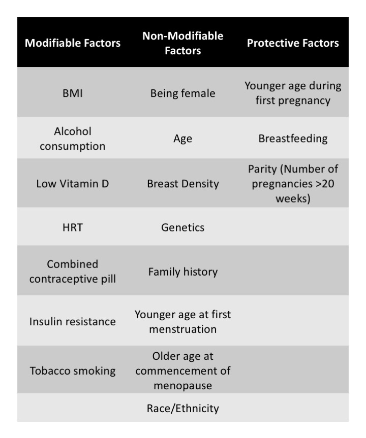 Modifiable, Non-modifiable Risk Factors and Protective Factors for Breast Cancer
