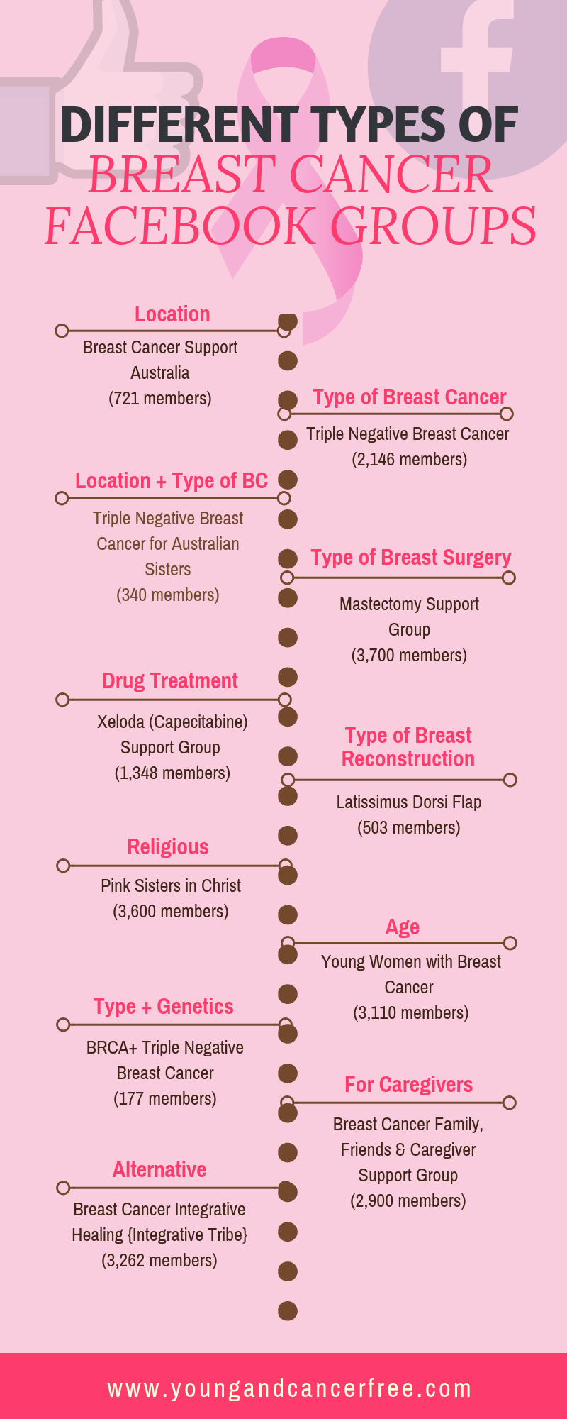 Different types of Breast Cancer Facebook Groups
