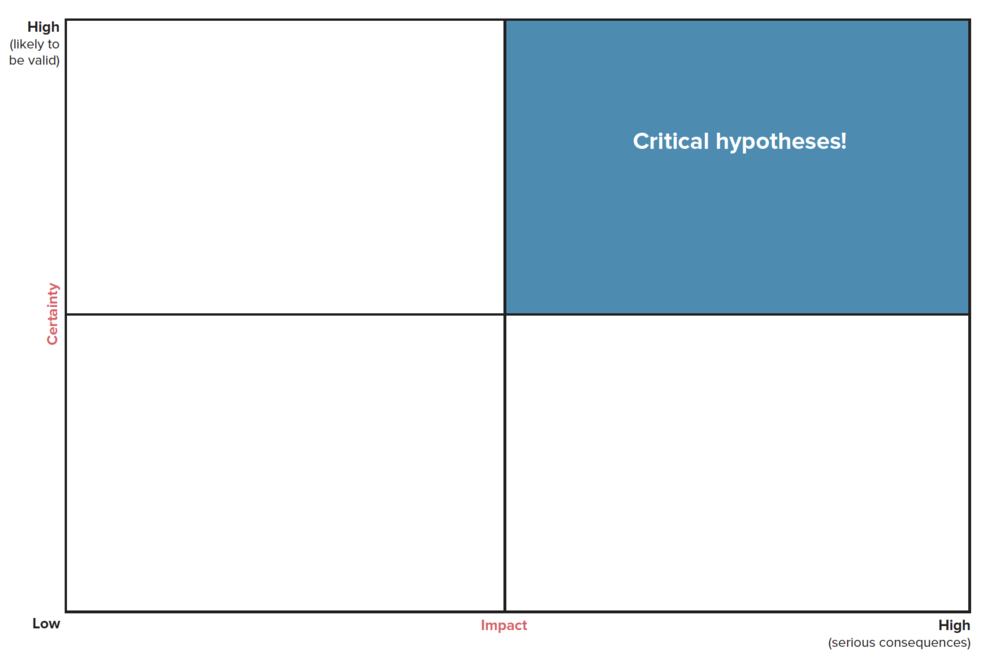 Doubt and Impact Matrix  -