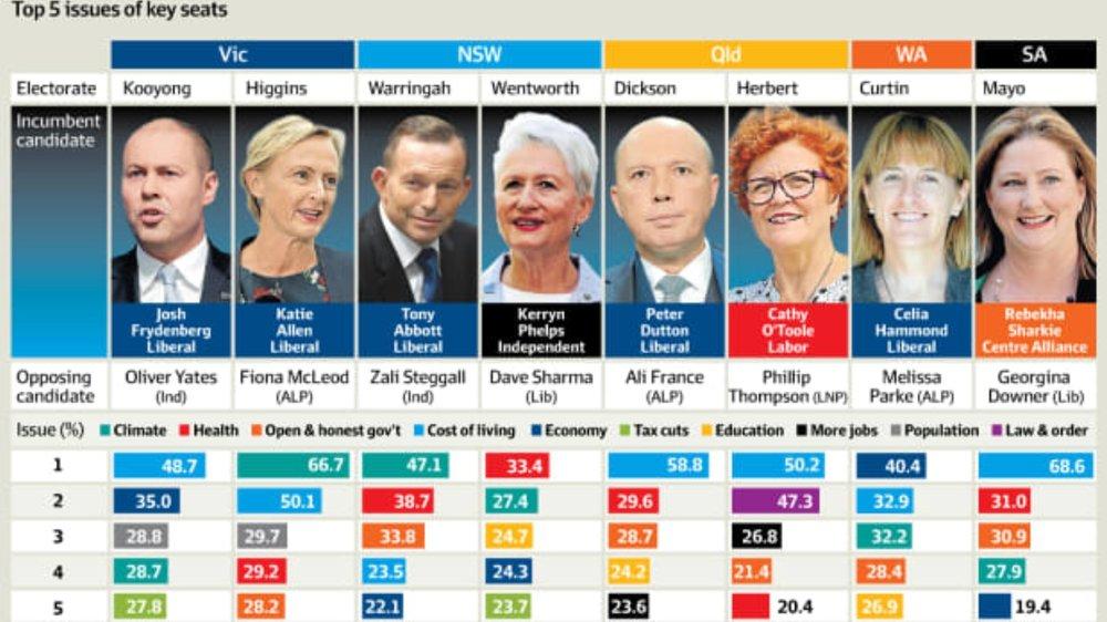 Adani Mine, Climate create great divideBen Potter, Australian Financial Review -