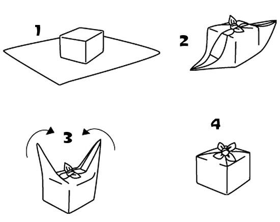 La méthode ultra-simple dénichée sur   Les Confettis
