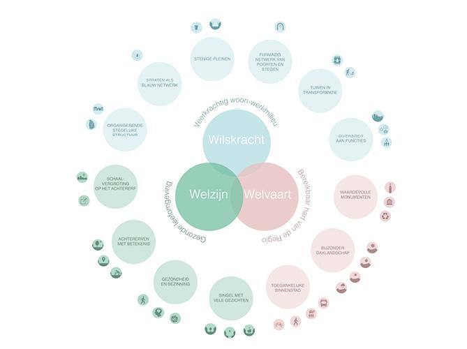 de visie Weerbaar Weert op basis van drie thema's: Welzijn, Welvaart en Wilskracht