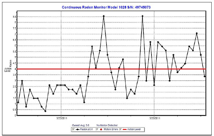 Example of a Radon Test Report Graph