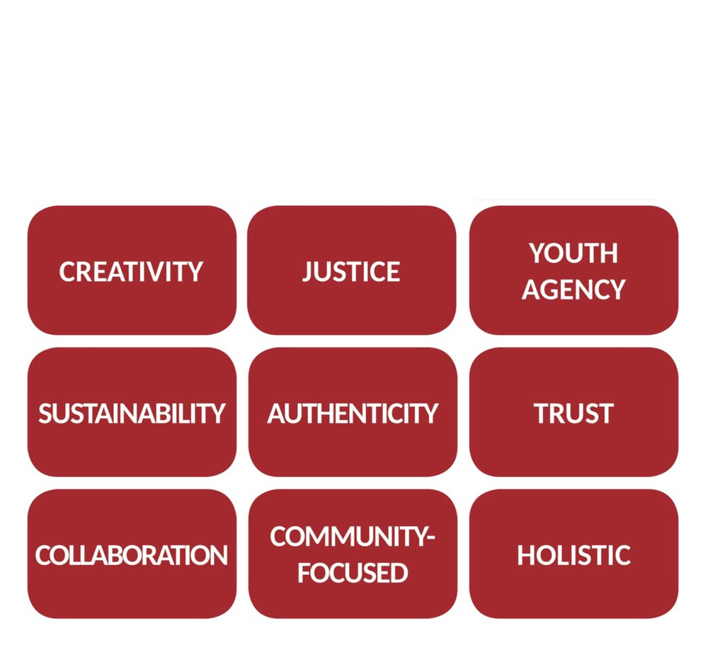 Mission, Vision & Values - Mission: A place where teens become urban leaders and residents catalyze community transformation.Vision: 6 PIC is an evolving youth-led, youth- driven community center that is a catalyst for justice throughout the city. We equip youth for career success, civic engagement, and creative expression while supporting resident-empowered change.