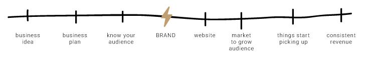 BusinessPlaybook_productbasedtimeline.jpg