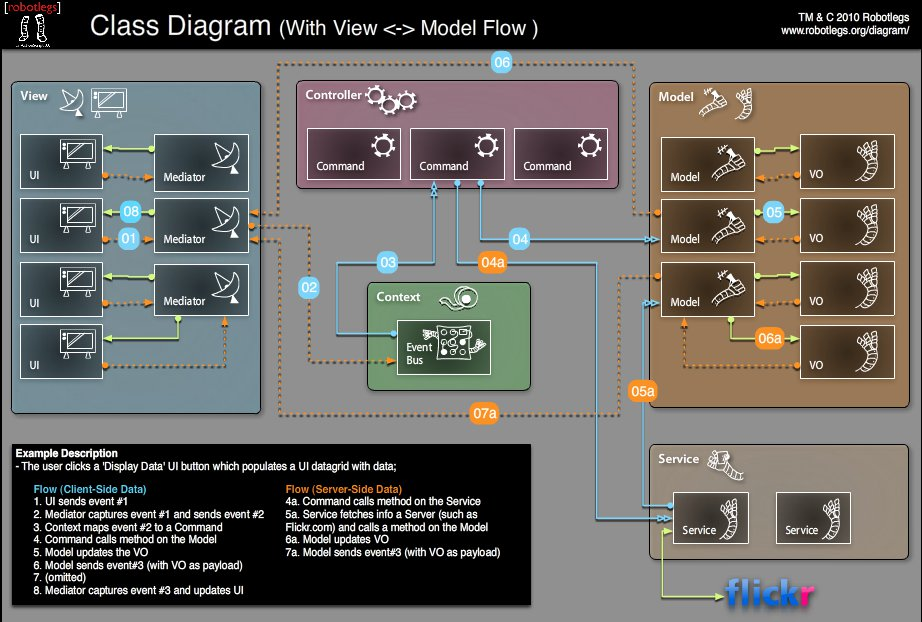 Robotlegs Flow Diagram showing MVCS framework