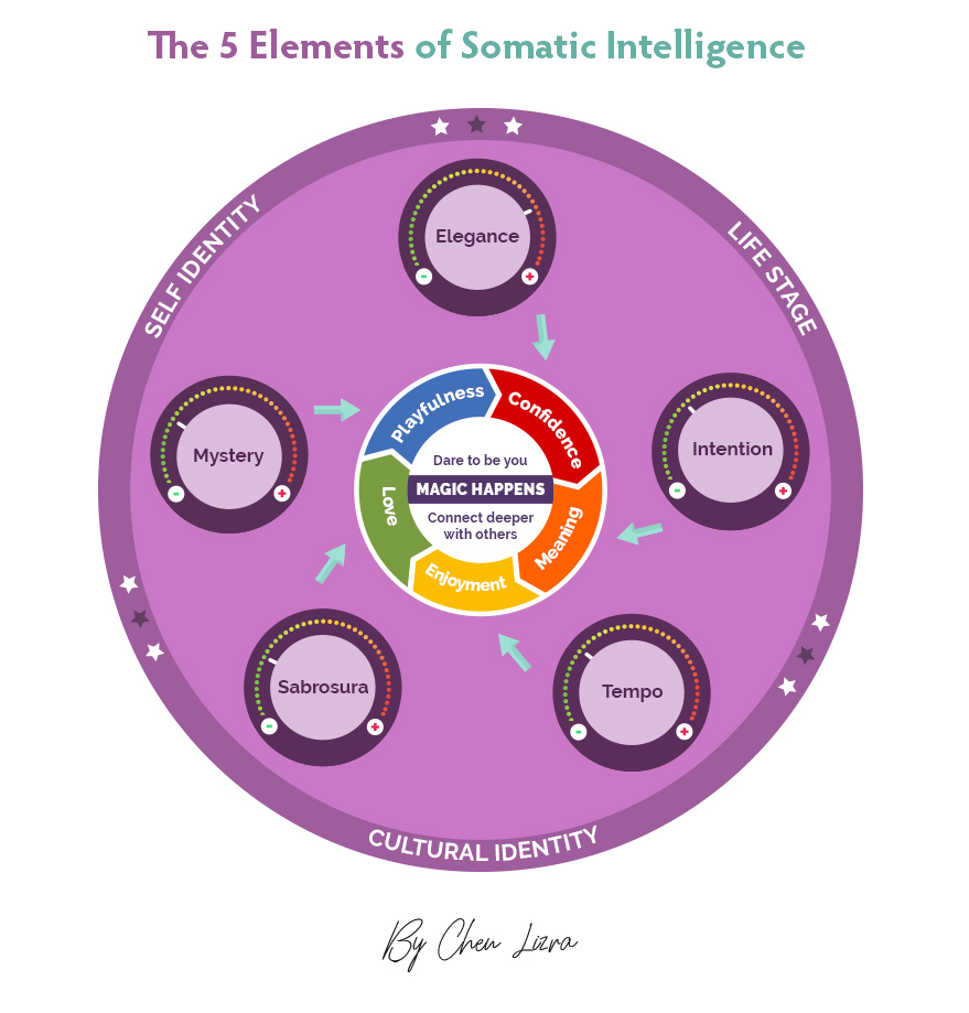 5 Elements of Somatic Intelligence.jpg