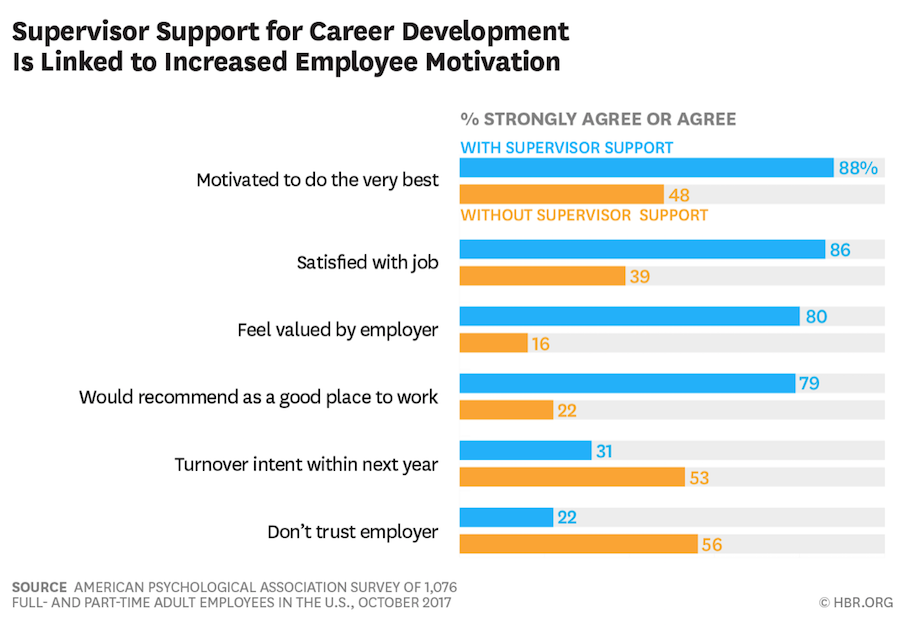 https://hbr.org/2017/11/managers-arent-doing-enough-to-train-employees-for-the-future