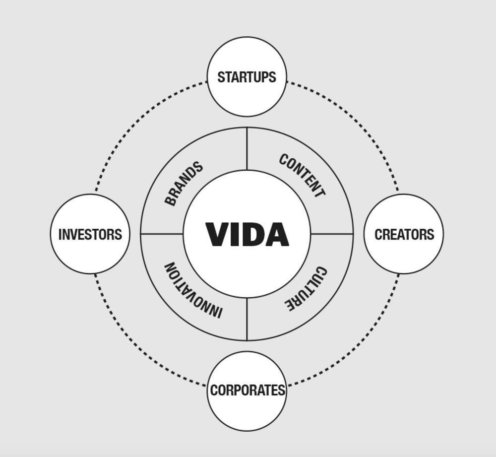 The VIDA ecosystem