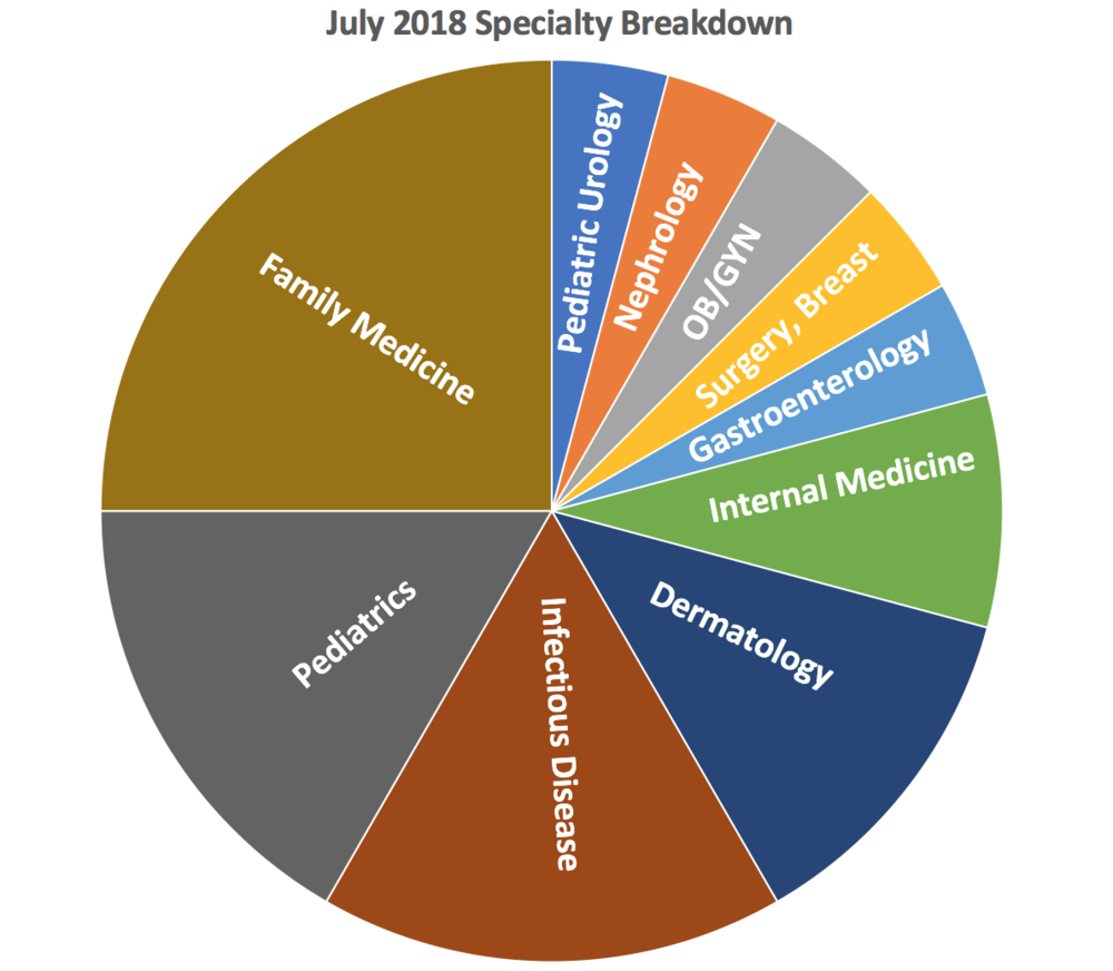 July Specialty Breakdown.png