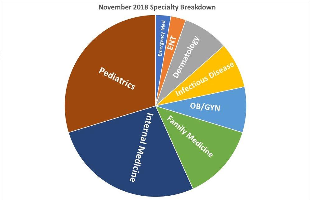 November Breakdown.jpg