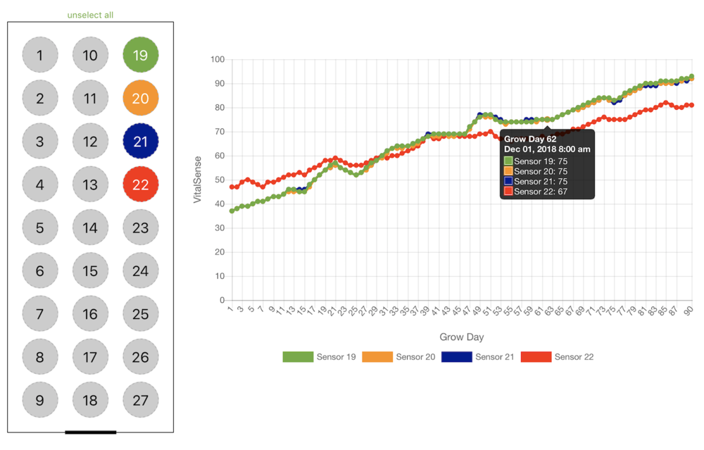 Growers can track their crop's VitalSense™ over time