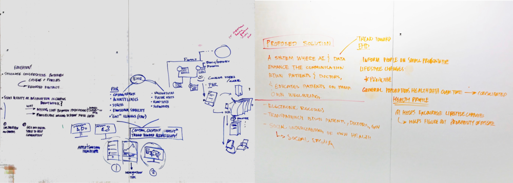 Layout the research & Brainstorming