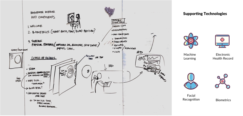 Concept Sketching & Potential Use of Technologies