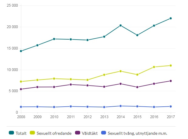 Sex crimes in Sweden, source: https://www.bra.se/statistik/statistik-utifran-brottstyper/valdtakt-och-sexualbrott.html