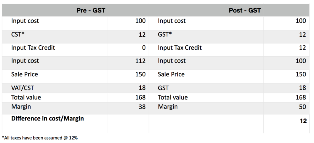 GST - Tables.png