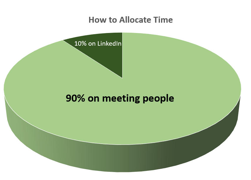 90% of your time should be connecting in some way (phone, coffee, breakfast, Skype). -
