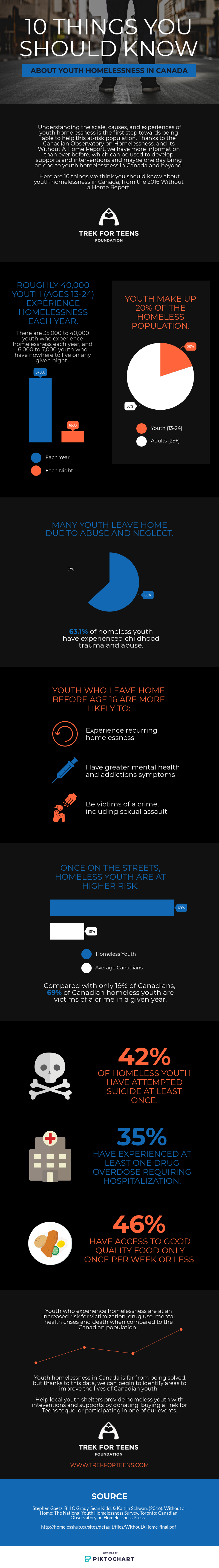 Youth Homelessness in Canada TTF