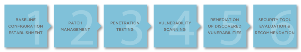 Conduro Ventures Services — Vulnerability Assessment — Process