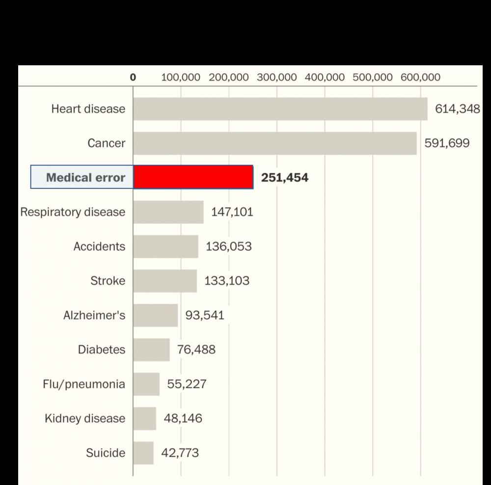 Sources: Johns Hopkins, National Center for Health Statistics, BMJ