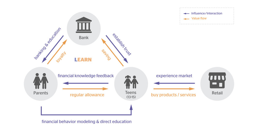 H1learnh1ph2a financial education app for teens and parents as a service system learn creates value exchange between different stakeholders each other along with service blueprint it visualized how learn becomes malvernweather Gallery
