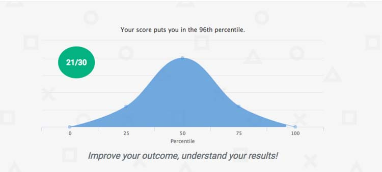 test-score-while-high