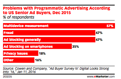 Senior-US-ad-buyers-problems-with-programmatic-ad-buys.png