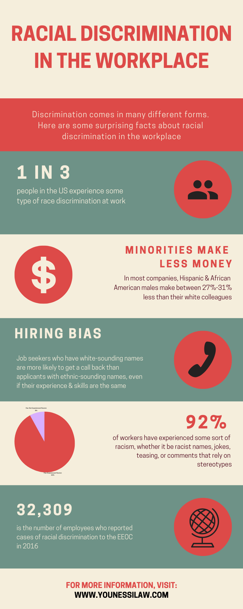 Statistics on Racial Discrimination show the various types of challenges minorities face in the workplace