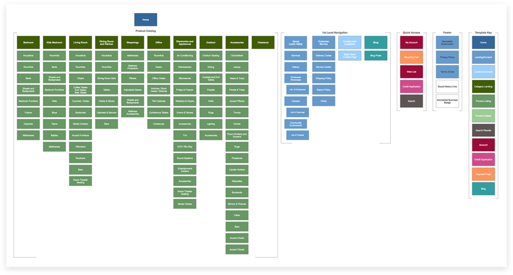 Final information architecture, with color-coded template mapping
