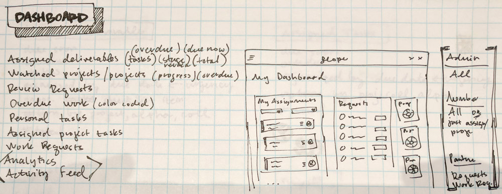 Sketching hierarchy of information and prioritization