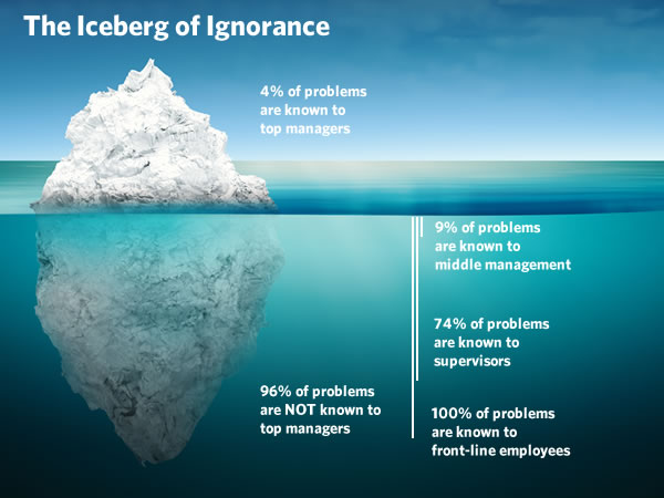"The Iceberg of Ignorance exists. In his acclaimed study ""The Iceberg of Ignorance"", consultant Sidney Yoshida concluded: ""Only 4% of an organization's front line problems are known by top management, 9% are known by middle management, 74% by supervisors and 100% by employees…"""