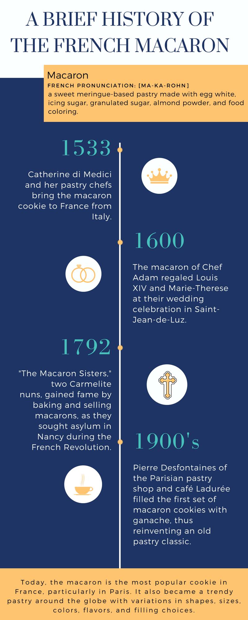 Macaron Infographic.png