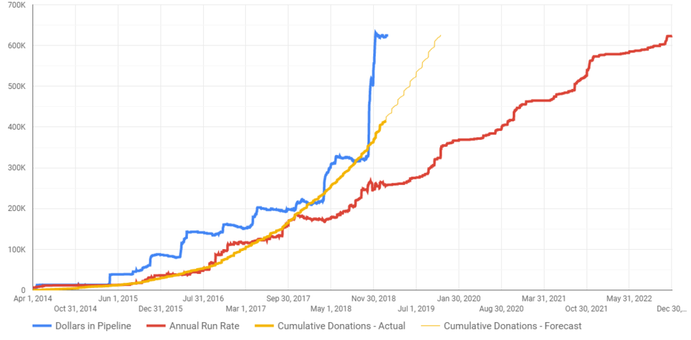 Note - the 'annual run rate' (red line) indicates the rate of annual donations we expect to have at each point in time, accounting for delayed start dates of donations.