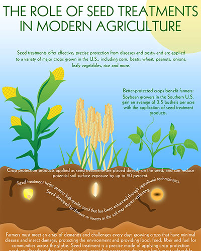The Role of Seed Treatments in Modern Agriculture Image