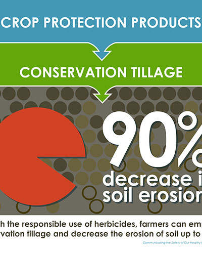Crop Protection Products Image