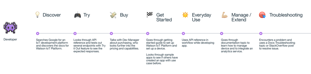 To Be - Customer Journey Map Developer.png