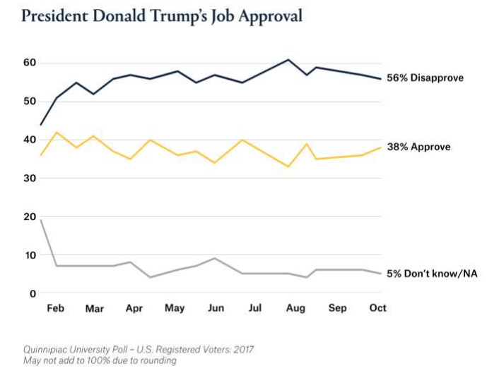 Photo Courtesy of Quinnipiac University Polling Institute
