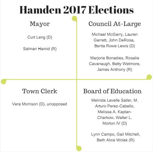 hamden elections.PNG