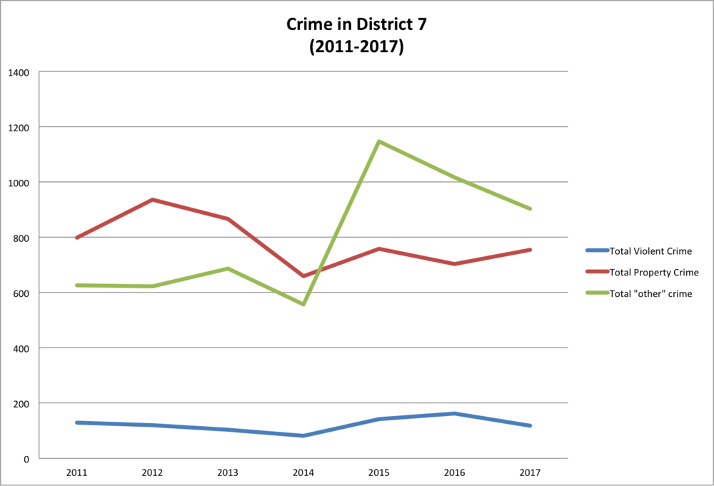 Numbers based on data collected from the New Haven Police Department.