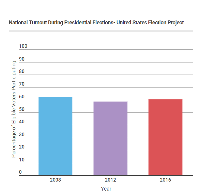 More people voted in 2016 for president than 2012. However, the turnout in 2016 is less than the turnout in 2008.