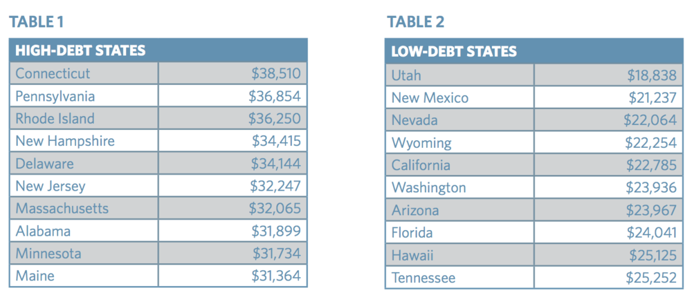 TICAS State High and Low Average Student Debt