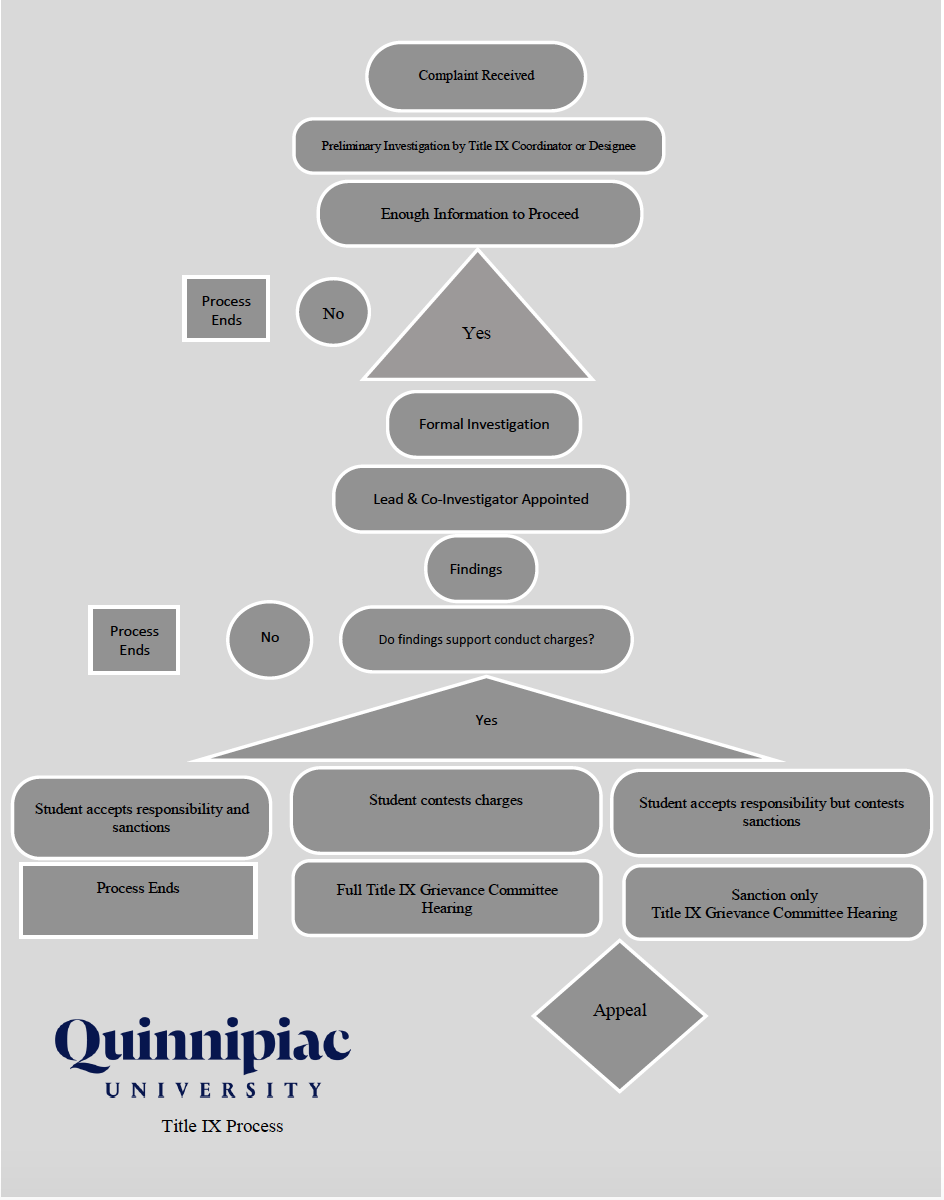 The outline of the formal process Quinnipiac University follows for a Title IX violation.